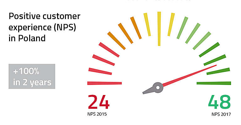 Toyota NPS score Poland improvement