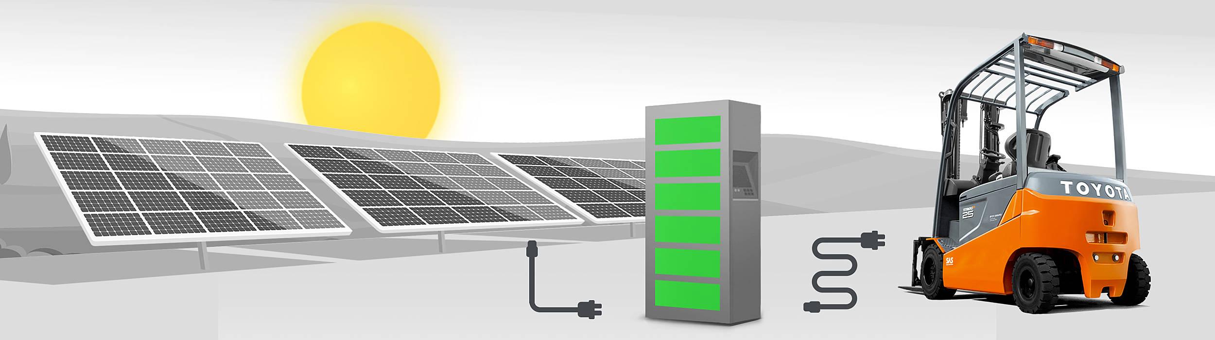 Toyota og Eneo Solutions samarbejder om solenergiprogramtegiskt solprogram