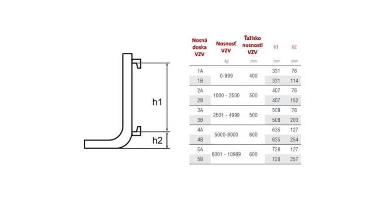 Tabuľka nosnosti nosných vidlíc VZV podľa ISO normy 2328:
