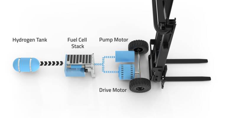 Toyota hydrogenbrændselscelle i graffeltruck
